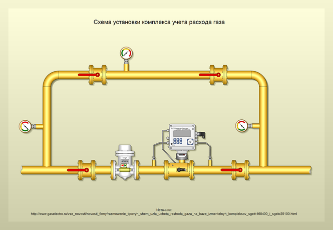 Схема установки комплекса учета газа Elster. The diagram of installation of gas metering complex