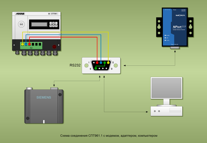 Схема соединения СПТ961.1 с модемом, адаптером, компьютером. Cable wiring scheme RS232 DB9