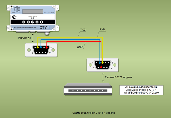 Схема соединения СТУ-1 с модемом.Diagram illustrating how to connect the device to the modem