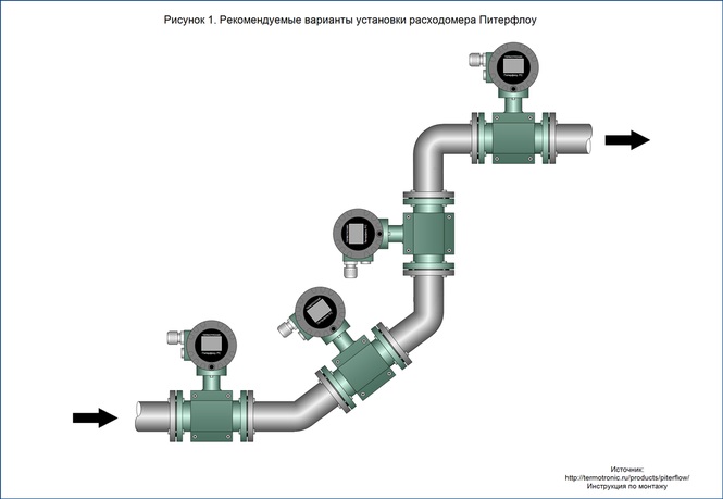 Варианты установки расходомера Питерфлоу. Recommended installation options for flowmeter