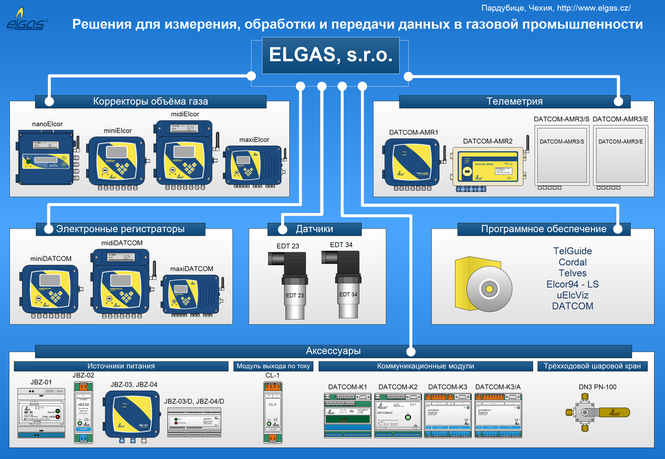 Продукция Elgas. Пример рекламы Elgas. Example of advertising. Elgas products